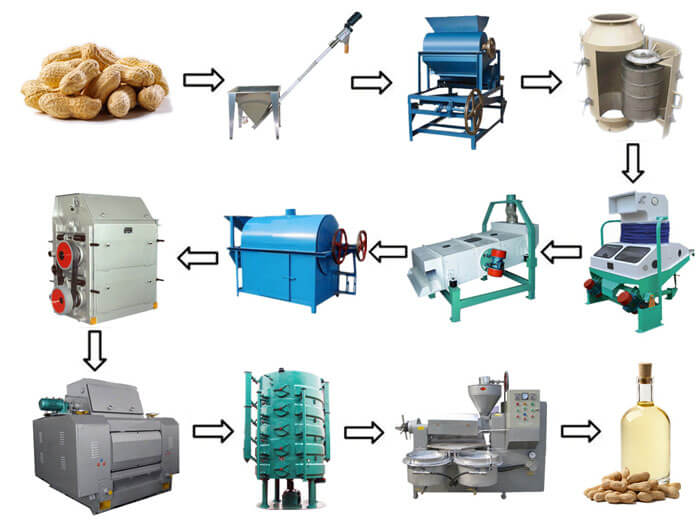 small peanut oil mill plant