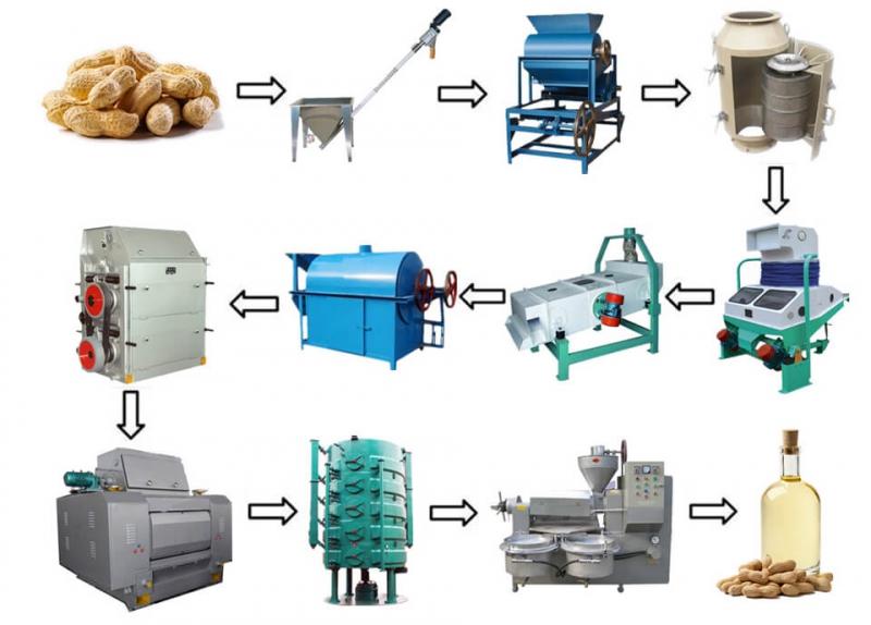 Ligne de production de l'huile d'arachide